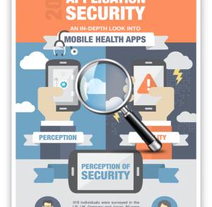 For its latest State of Application Security Report, it tested 126 popular health and finance apps and discovered that 90% had at least two major security risks, even though 84% of app users and app executives believed them to be 'adequately secure'