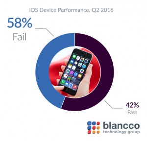 The failure rate for Apple devices more than doubled from 25% in Q1 to 58% in Q2